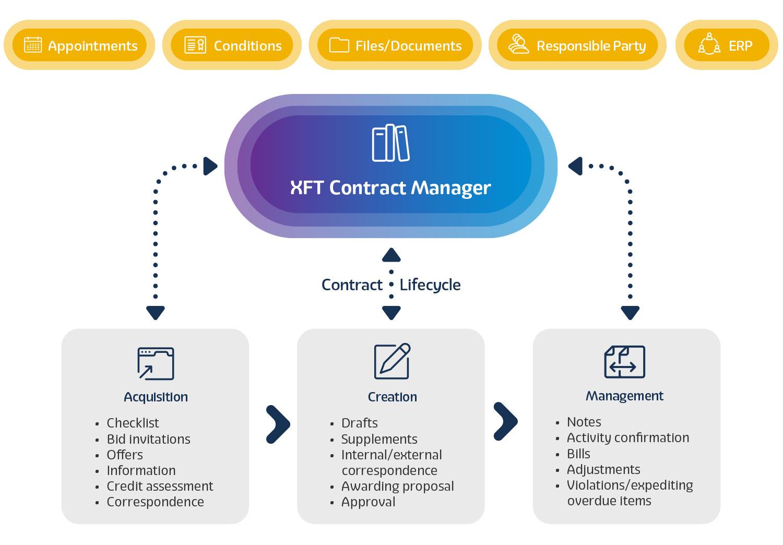 XFT-Contract-Manager_EN