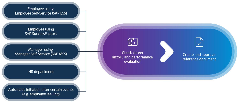 XFT-Zeugnismanager_EN