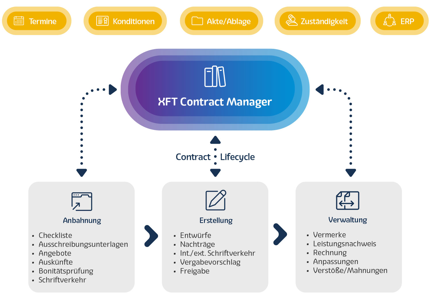 XFT-Contract-Manager
