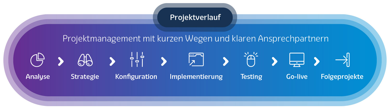 XFT-Beratung-Projekmethoden__NEU